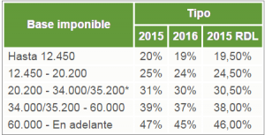 escala renta 2015